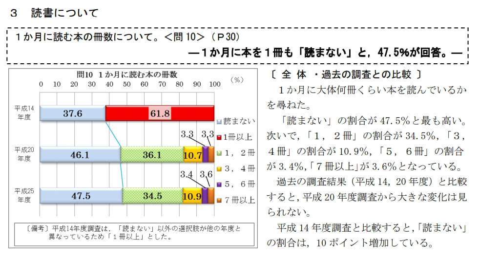 文化庁平成25年統計調査
