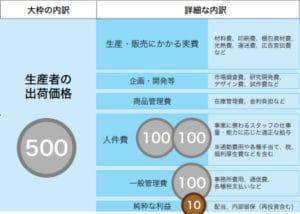 アフィリエイト報酬の基準となる商品価格の内訳